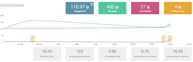 statistics on instagram