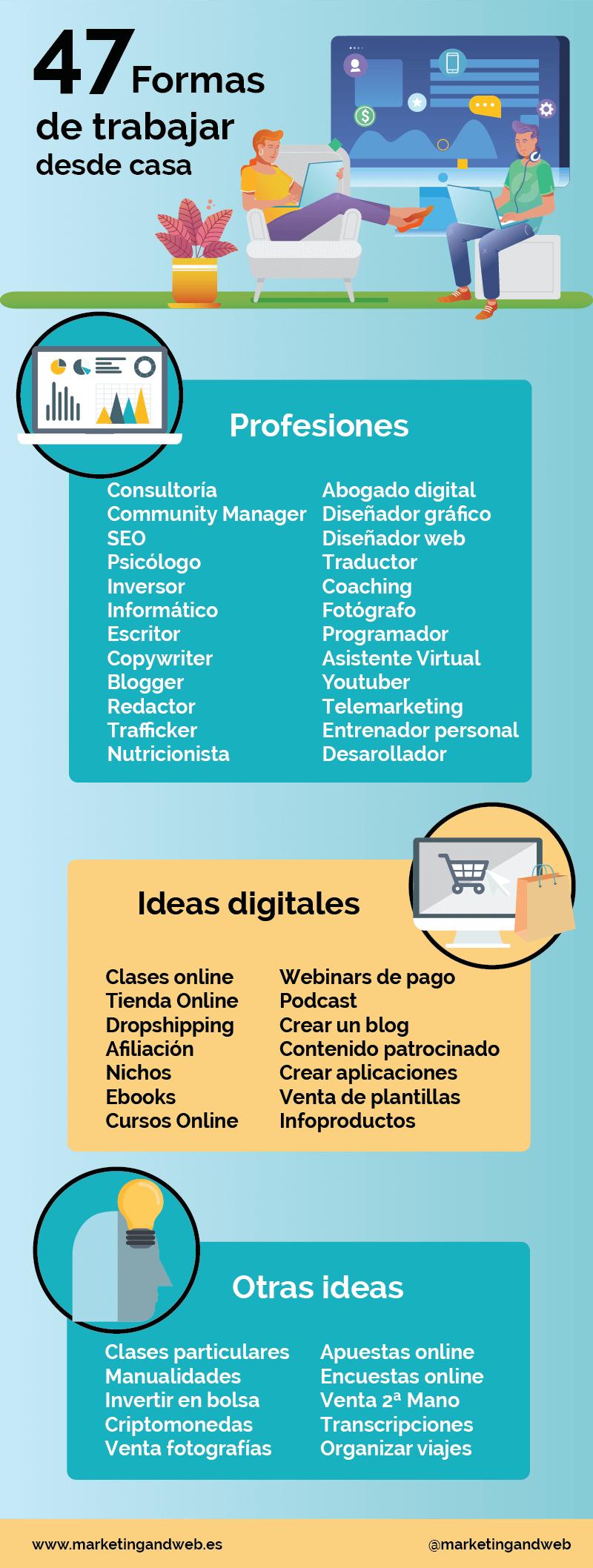 Infografia ideas para trabajar desde casa y ganar dinero