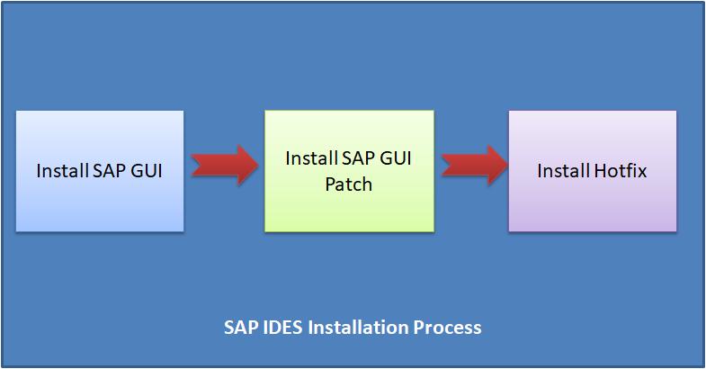 sap-ides-installation-process-3597284