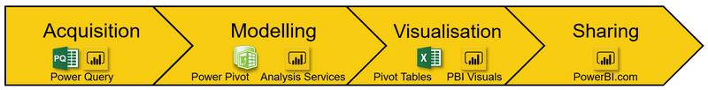 4-phases-of-self-service-bi-3333024