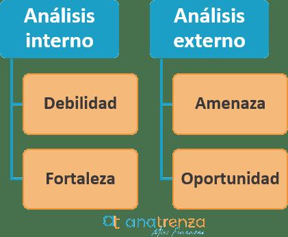 como-hacer-un-analisis-dafo-en-una-empresa-ana-trenza-analisis-interno-y-externo-9113065