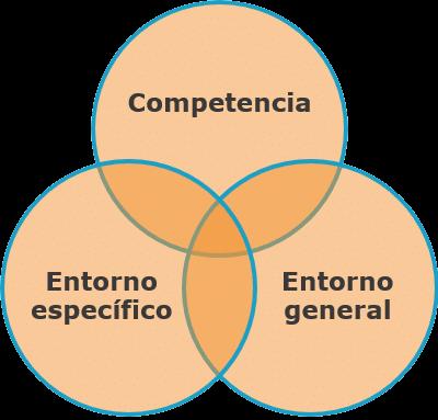como-hacer-un-analisis-dafo-en-una-empresa-ana-trenza-competencia-y-entorno-5404833