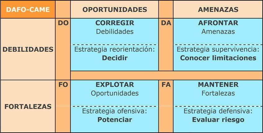como-hacer-un-analisis-dafo-en-una-empresa-ana-trenza-dafo-came-2479175