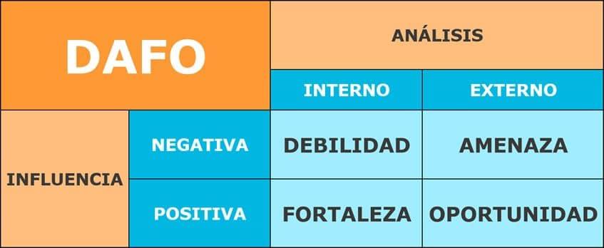 como-hacer-un-analisis-dafo-en-una-empresa-ana-trenza-influencia-8666421