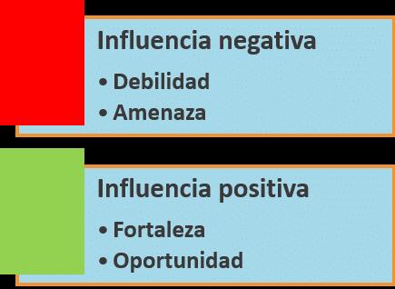 como-hacer-un-analisis-dafo-en-una-empresa-ana-trenza-influencia-positiva-y-negativa-4259817