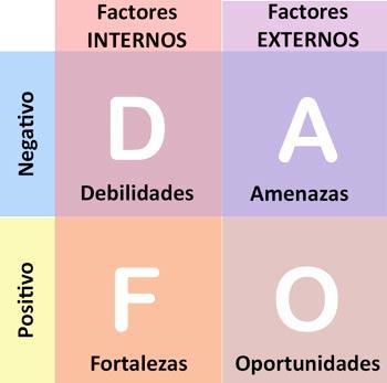 dafo-matriz