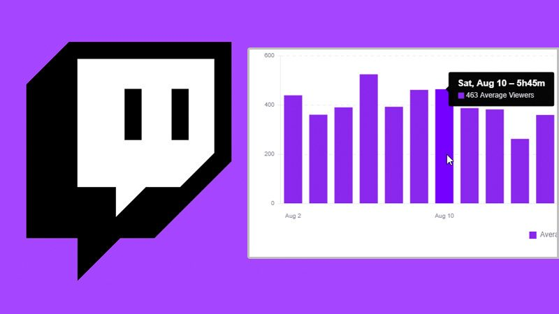 discover-cocc81mo-analyze-the-statistics-of-the-ads-on-twitch-and-measure-their-effectiveness-9422929