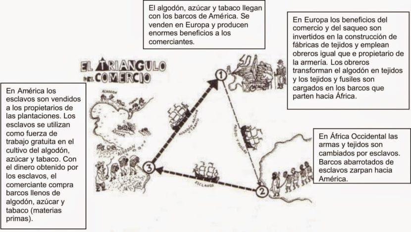 explicacion-comercio-triangular-830x469-6775355